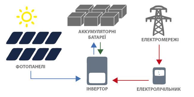 Схема автономної електростанції